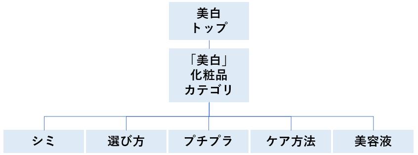 SEOサイトカテゴリ0101