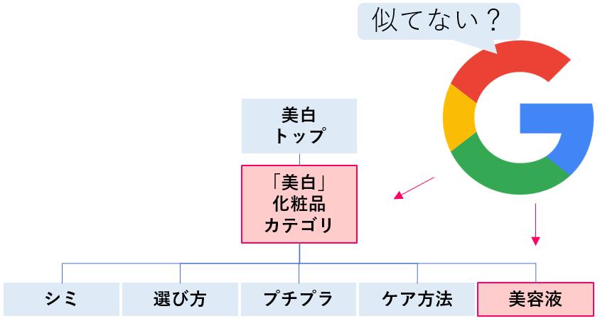 SEOサイトカテゴリ0202