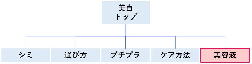 SEOサイトカテゴリ0301