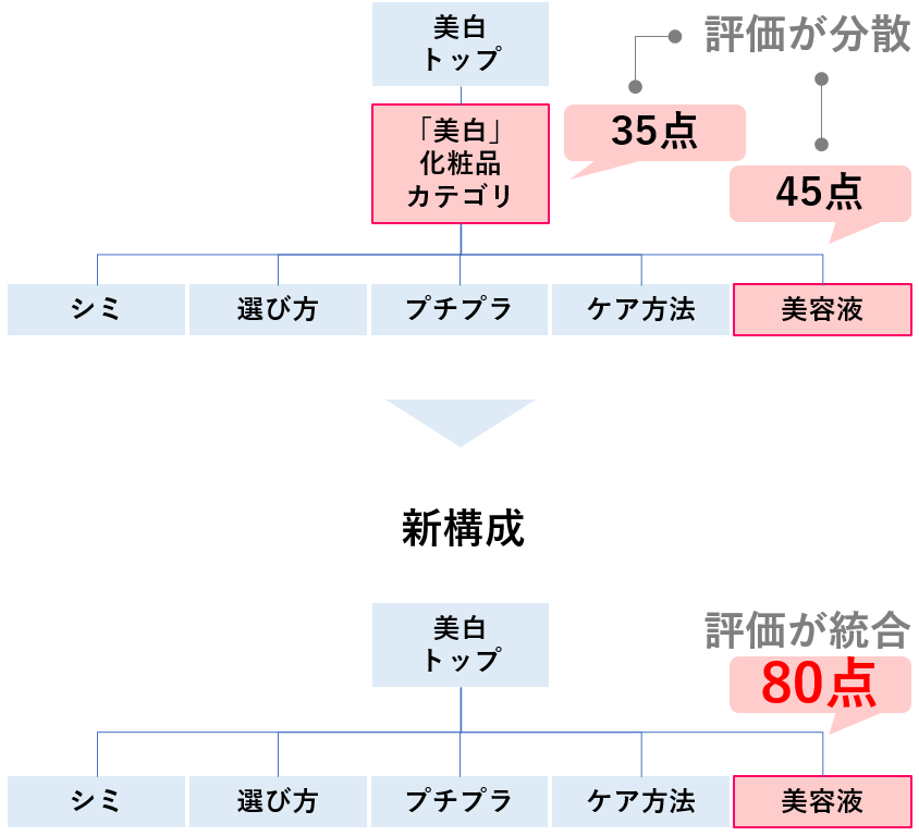 SEOサイトカテゴリ0401