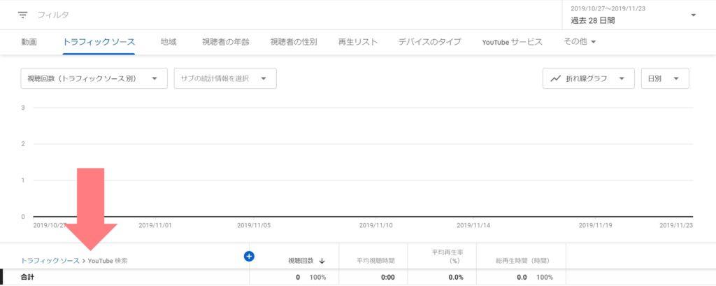 チャンネル アナリティクス - YouTube Studio - YouTube SEO