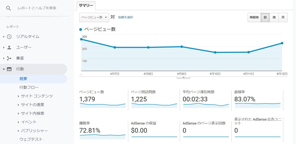 Google Analytics滞在時間